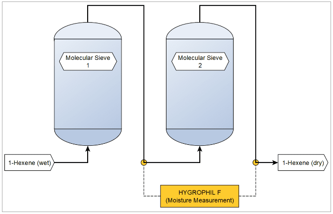 Figure 2: Schematic of a simplified molecular sieve dehydration unit